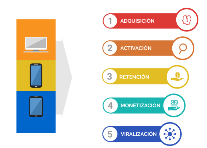 Embudo de Growth Hacking