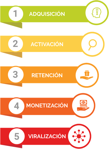 metodologia Dazzet agencia marketing digital