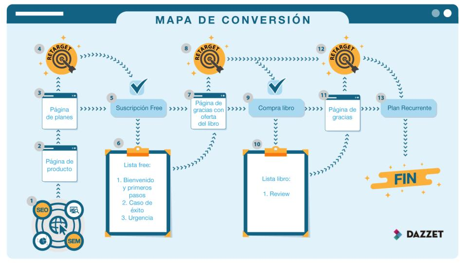 como optimizar un embudo de conversion
